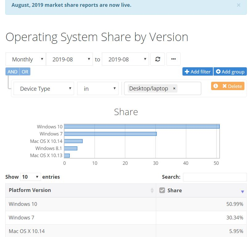 Microsoft with the latest reports fromNetMarlketSharesuggesting Windows 10 now has a whopping 50 per cent share of the Microsoft market.